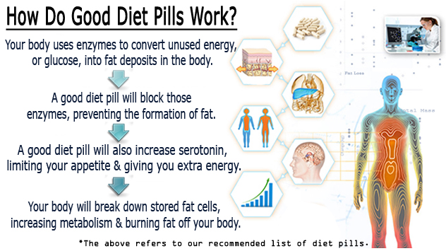 danger of diet pills research Health risks from excessive vitamin e research has not found any adverse effects from consuming vitamin e for more information about building a healthy diet.