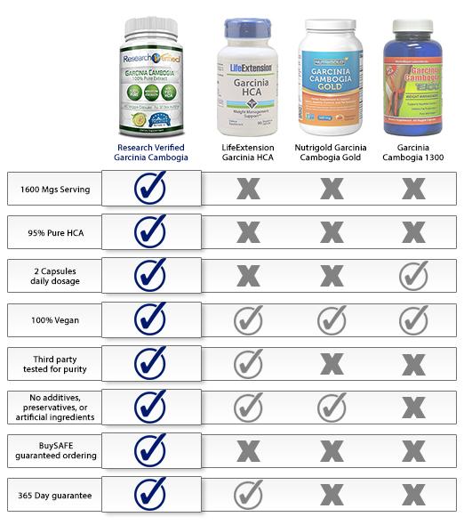 compare garcinia cambogia products